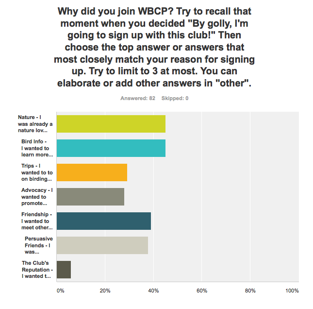 WBCP survey results